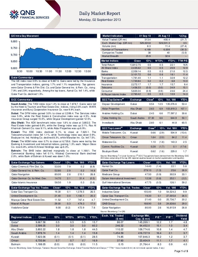 Page 1 of 5 QE Intra-Day Movement Qatar Commentary The QE index rose 0.5% to close at 9,667.6. Gains were led by the Insur...