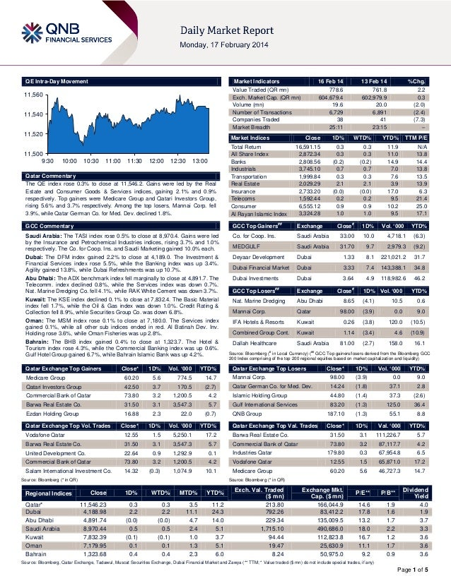 16 February Daily market report