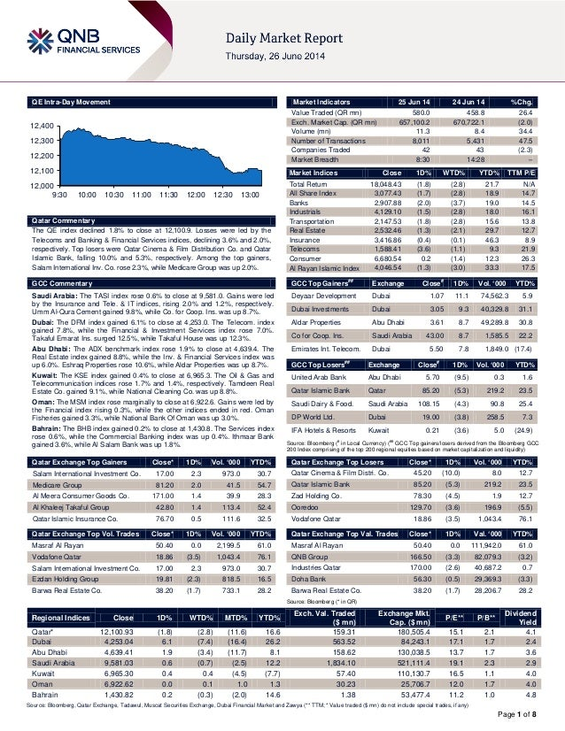 Page 1 of 8 QE Intra-Day Movement Qatar Commentary The QE index declined 1.8% to close at 12,100.9. Losses were led by the...