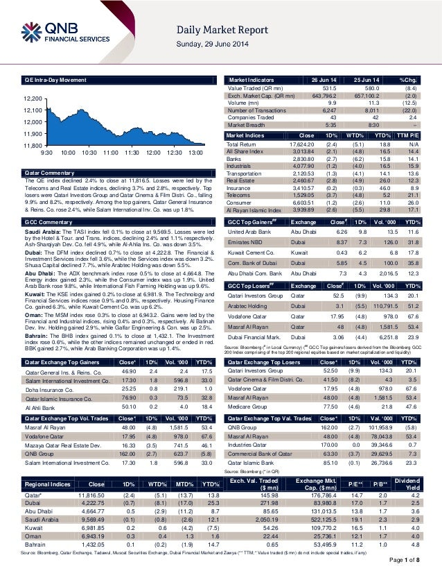 Page 1 of 8 QE Intra-Day Movement Qatar Commentary The QE index declined 2.4% to close at 11,816.5. Losses were led by the...