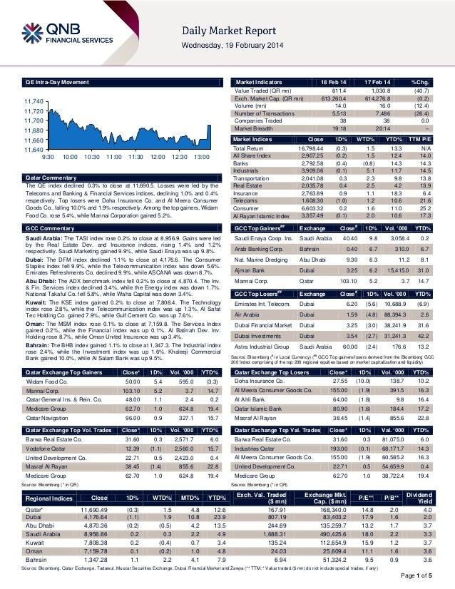 QE Intra-Day Movement  Market Indicators  11,740 11,720 11,700 11,680  18 Feb 14  17 Feb 14  %Chg.  Value Traded (QR mn) E...
