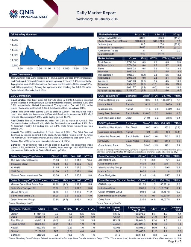 14 January Daily market report