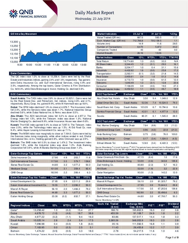 22 July Daily market report