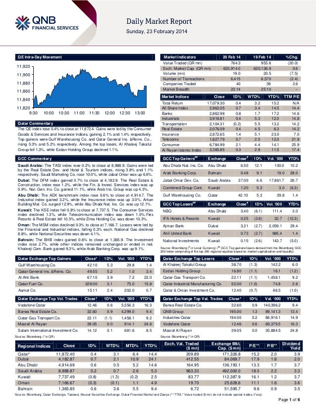 20 February Daily market report