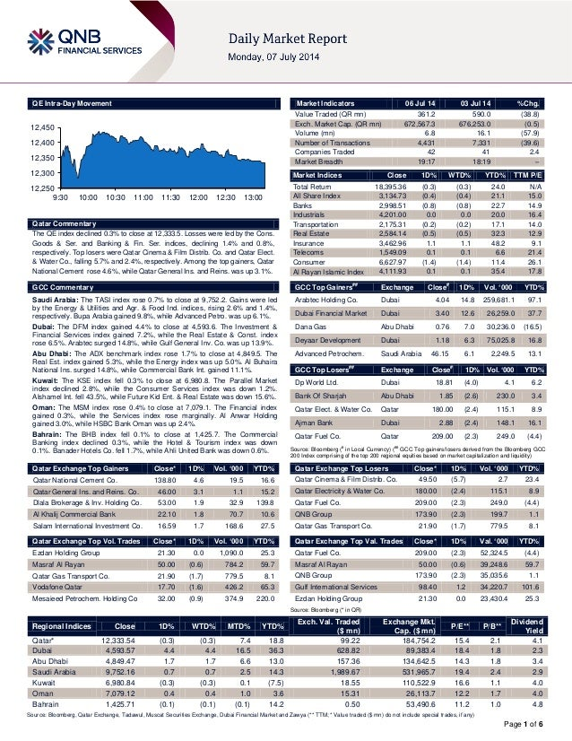 Page 1 of 6 QE Intra-Day Movement Qatar Commentary The QE index declined 0.3% to close at 12,333.5. Losses were led by the...