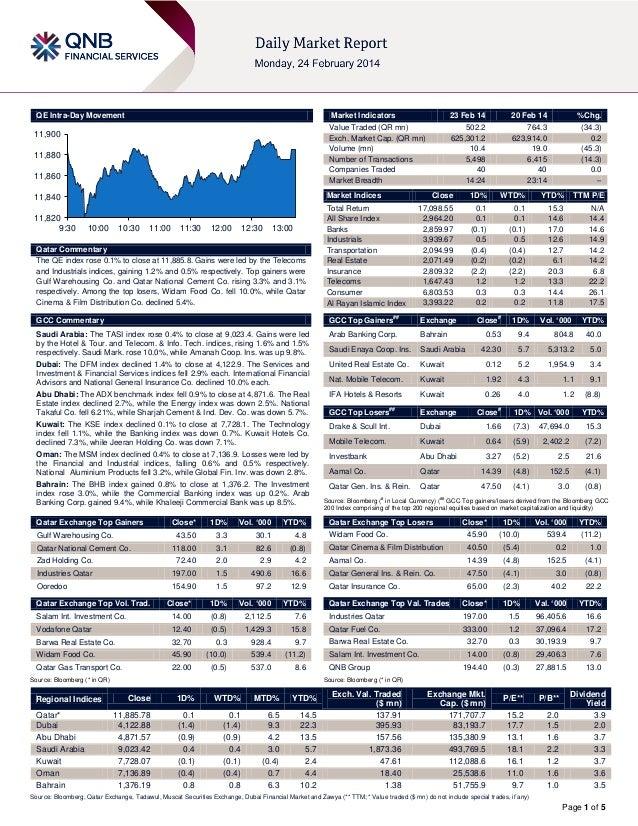 QE Intra-Day Movement  Market Indicators  11,900  11,880 11,860  20 Feb 14  %Chg.  502.2 625,301.2 10.4 5,498 40 14:24  76...