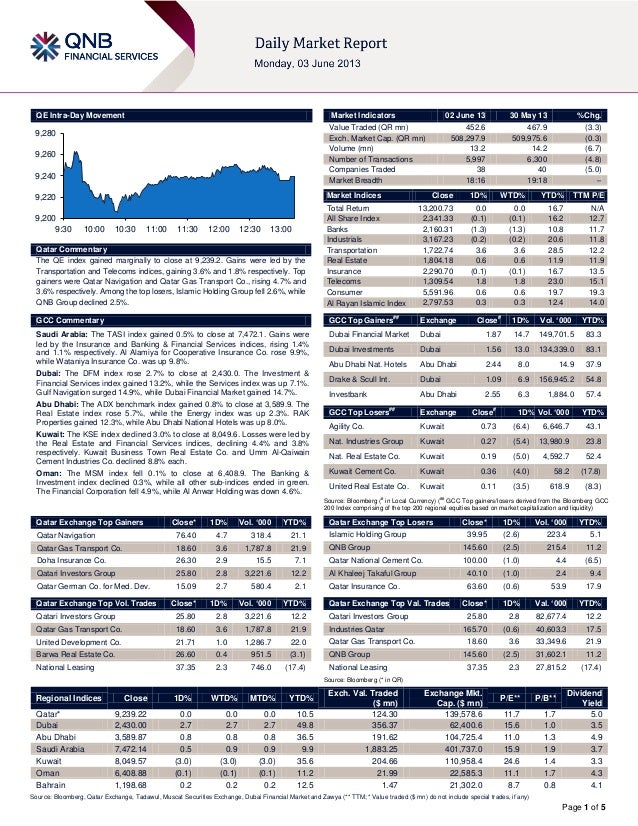 Page 1 of 5QE Intra-Day MovementQatar CommentaryThe QE index gained marginally to close at 9,239.2. Gains were led by theT...