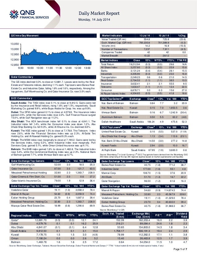 Page 1 of 7 QE Intra-Day Movement Qatar Commentary The QE index declined 0.3% to close at 12,881.7. Losses were led by the...