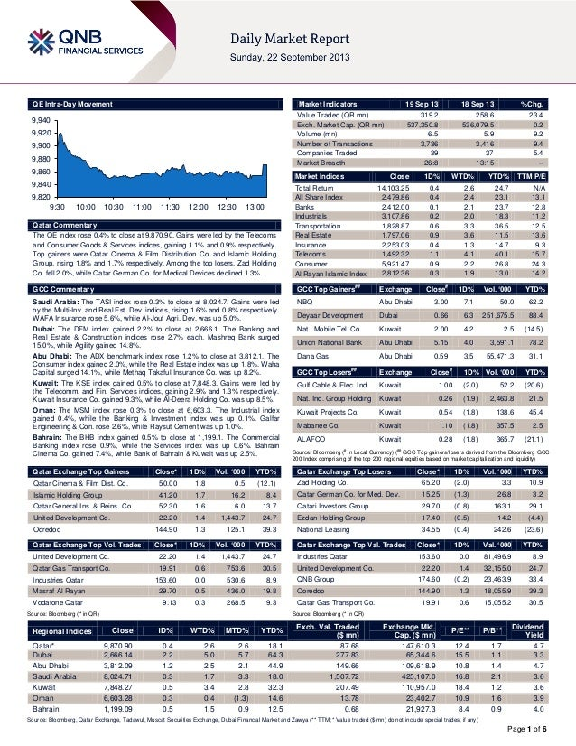 Page 1 of 6 QE Intra-Day Movement Qatar Commentary The QE index rose 0.4% to close at 9,870.90. Gains were led by the Tele...