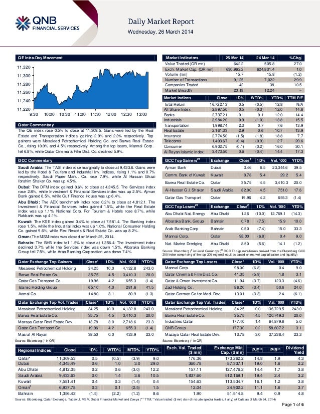 Page 1 of 6 QE Intra-Day Movement Qatar Commentary The QE index rose 0.5% to close at 11,309.5. Gains were led by the Real...