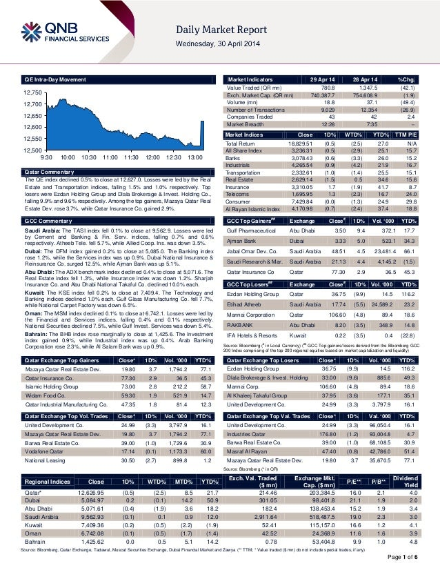 29 April Daily market report