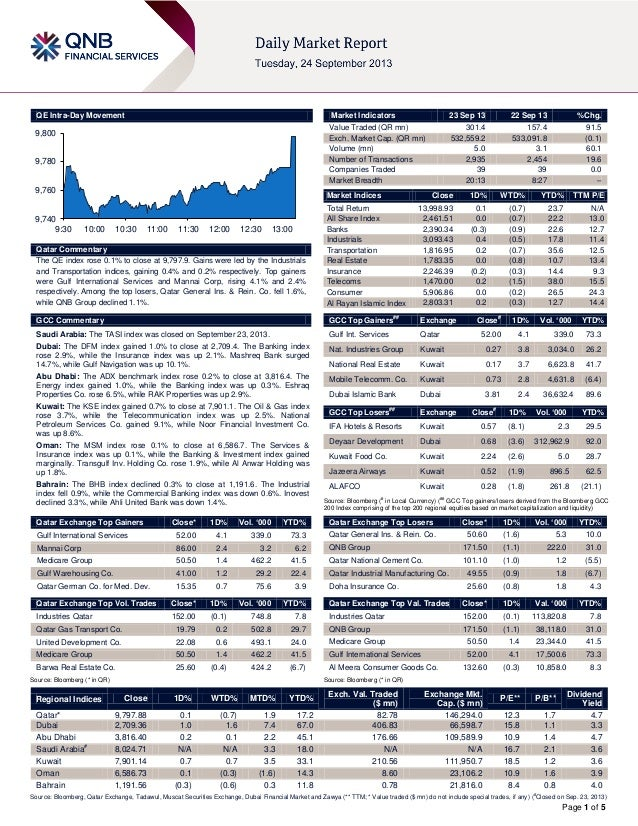 Page 1 of 5 QE Intra-Day Movement Qatar Commentary The QE index rose 0.1% to close at 9,797.9. Gains were led by the Indus...