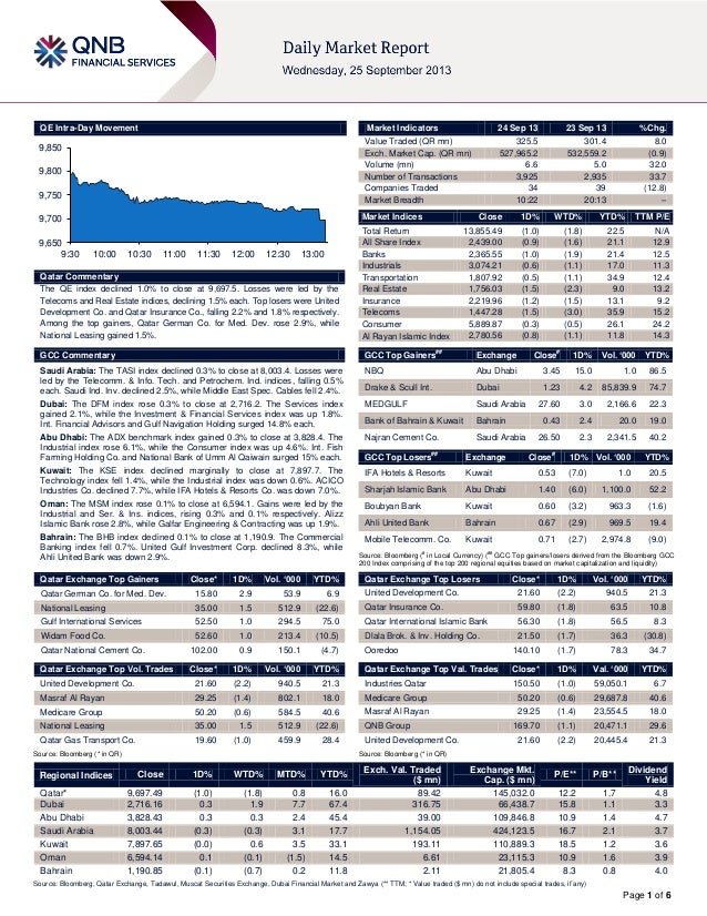 Page 1 of 6 QE Intra-Day Movement Qatar Commentary The QE index declined 1.0% to close at 9,697.5. Losses were led by the ...