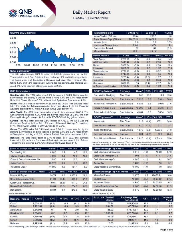 Page 1 of 6 QE Intra-Day Movement Qatar Commentary The QE index declined 0.2% to close at 9,608.3. Losses were led by the ...