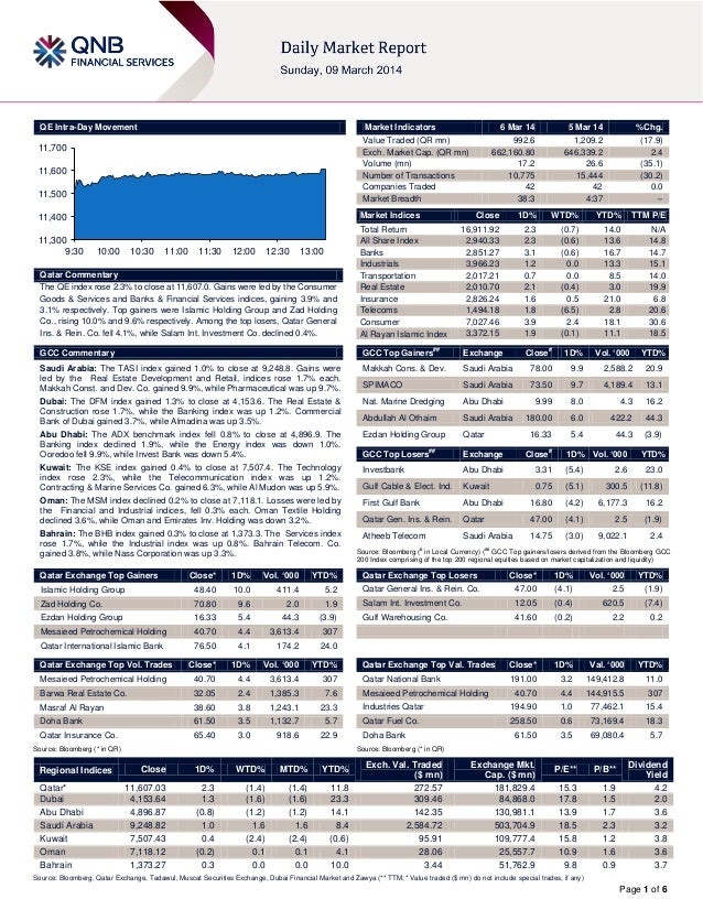 6 March Daily market report