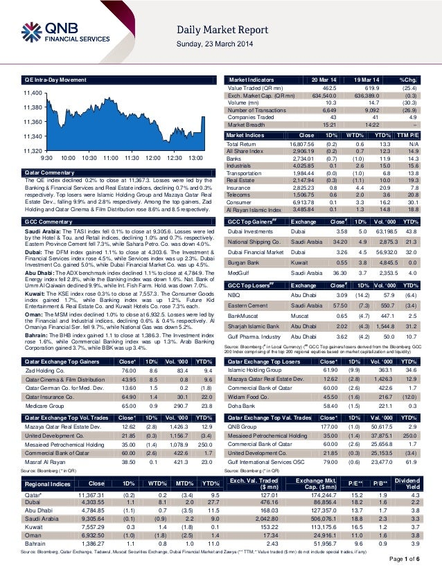 Page 1 of 6 QE Intra-Day Movement Qatar Commentary The QE index declined 0.2% to close at 11,367.3. Losses were led by the...
