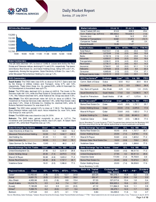 Page 1 of 10 QE Intra-Day Movement Qatar Commentary The QE index declined 1.8% to close at 12,952.8. Losses were led by th...