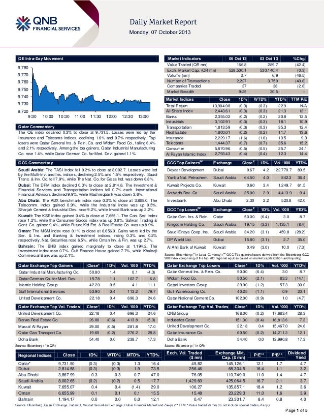 Page 1 of 5 QE Intra-Day Movement Qatar Commentary The QE index declined 0.3% to close at 9,731.5. Losses were led by the ...