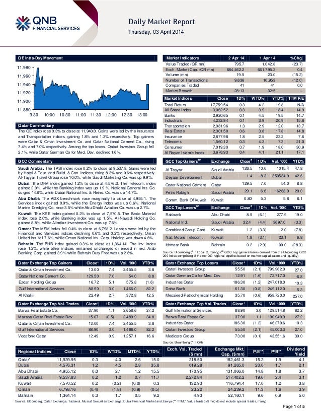 Page 1 of 5 QE Intra-Day Movement Qatar Commentary The QE index rose 0.3% to close at 11,940.0. Gains were led by the Insu...