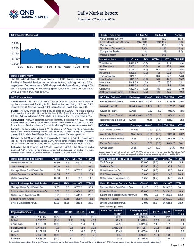 Page 1 of 8 QE Intra-Day Movement Qatar Commentary The QE index declined 0.5% to close at 13,103.5. Losses were led by the...