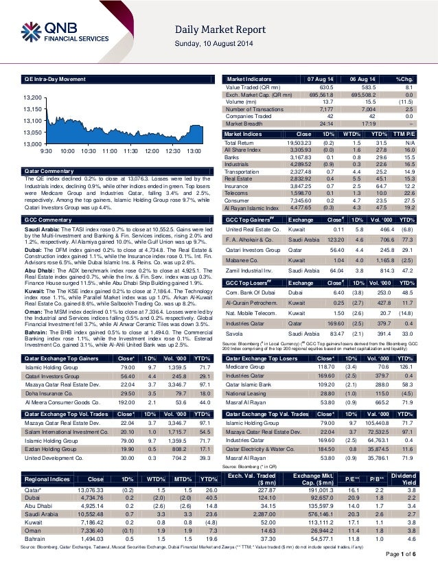 Page 1 of 6 QE Intra-Day Movement Qatar Commentary The QE index declined 0.2% to close at 13,076.3. Losses were led by the...