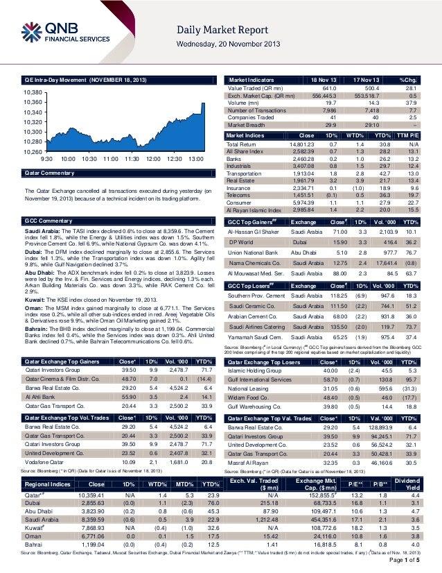 QE Intra-Day Movement (NOVEMBER 18, 2013)  Market Indicators  10,380 10,360 10,340 10,320 10,300  17 Nov 13  %Chg.  641.0 ...