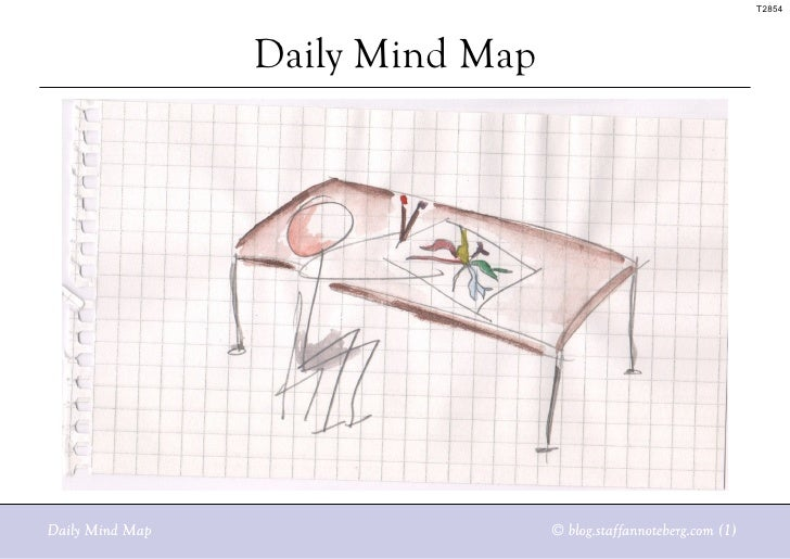 Daily Mind Map