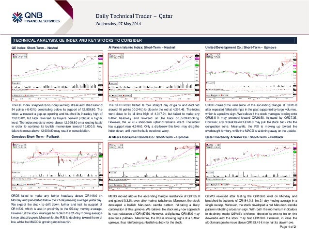 7 May Daily technical trader