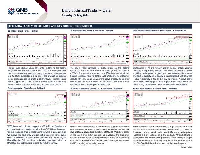 8 May Daily technical trader
