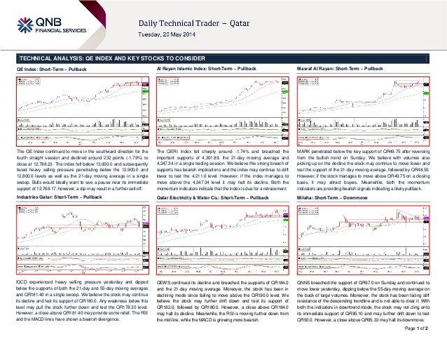 20 May Daily technical trader