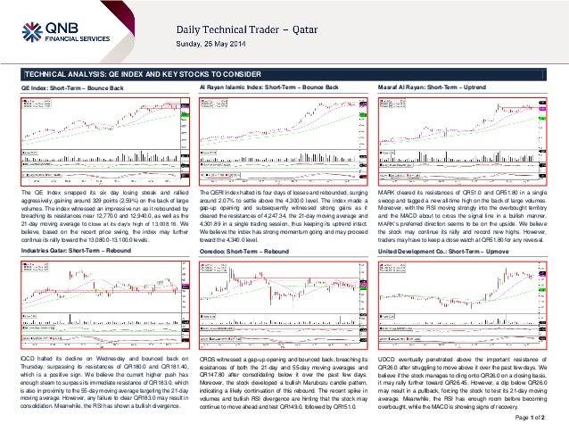 25 May Daily technical trader