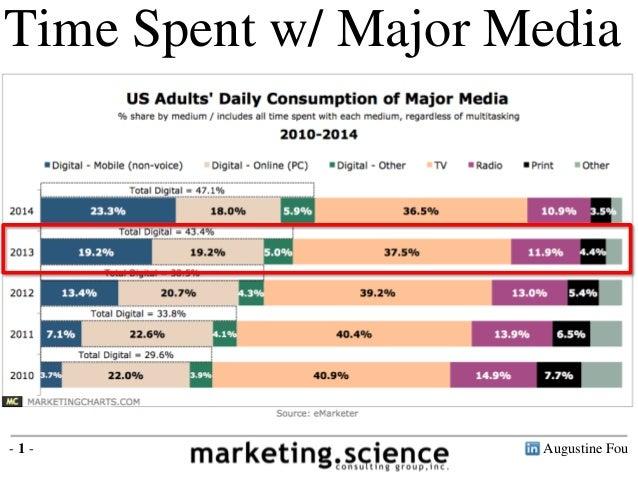 Daily Use of Major Media Augustine Fou 2014