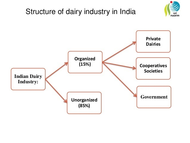 vijaya dairy swot Kmf, mother dairy, sri vijaya visakha milk producers and heritage  the report also offers swot, value chain and porter's five forces.