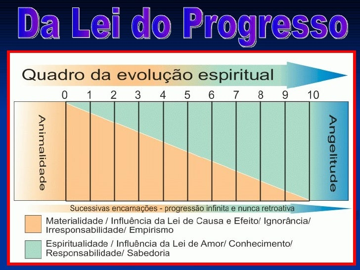 Da Lei do Progresso