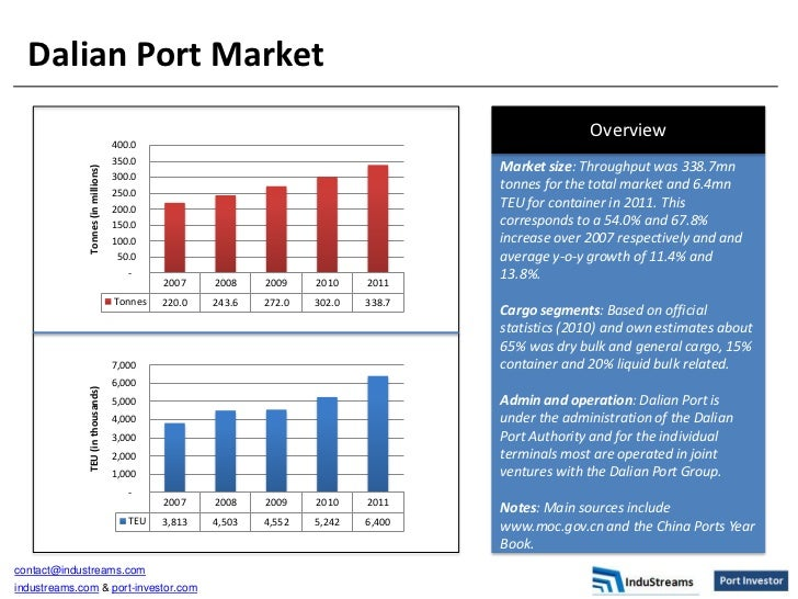 Dalian Port Market | Port Investor by InduStreams