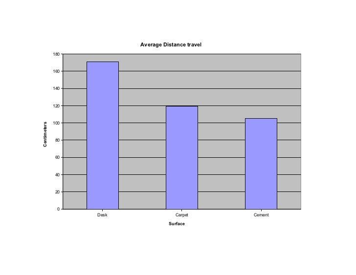 Average Distance travel              180              160              140              120              100Centimeters   ...
