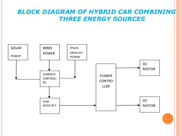 Hybrid Car From Solar Wind And Shock Absorber