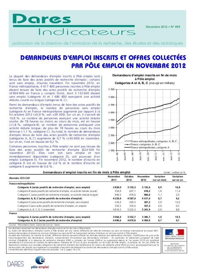 DEMANDEURS D'EMPLOI INSCRITS ET OFFRES COLLECTÉES PAR PÔLE EMPLOI EN NOVEMBRE 2012