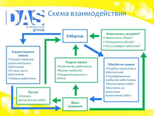 Схема взаимодействия DASgroup