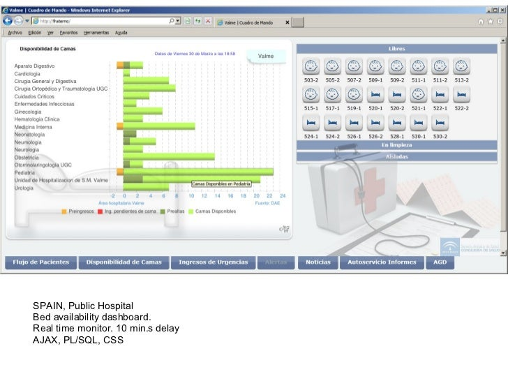 SPAIN, Public HospitalBed availability dashboard.Real time monitor. 10 min.s delayAJAX, PL/SQL, CSS