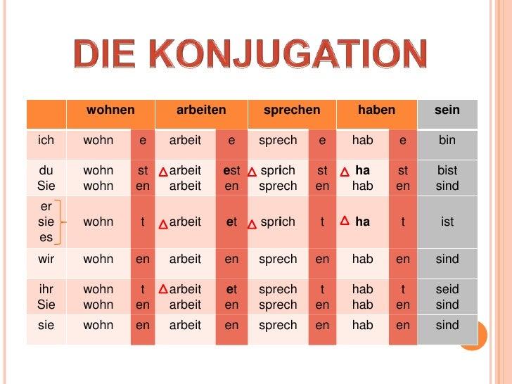 konjugation deutsch verb ficken