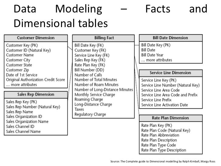fact table and dimension table example pdf