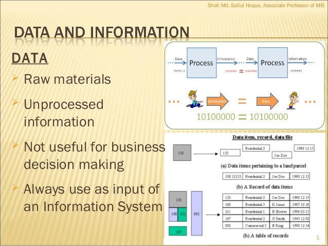 DATA  Raw materials  Unprocessed information  Not useful for business decision making  Always use as input of an Infor...