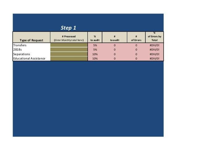 Data Management Audit Dashboard Example