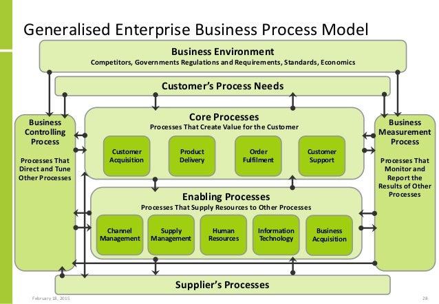 Business Acquisition Process Business Process Model