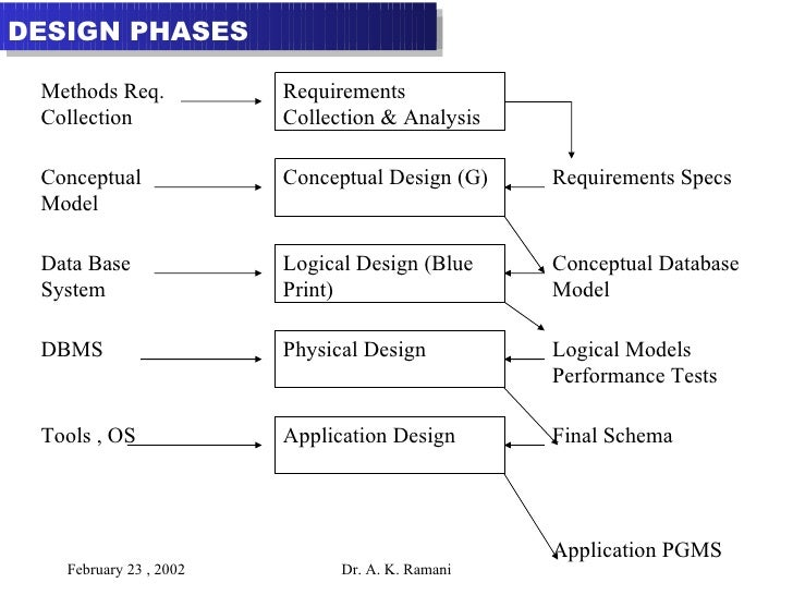 database design essay Multiple book review essay  you need to decide how you plan to design the study  use the sage research methods online and cases database.