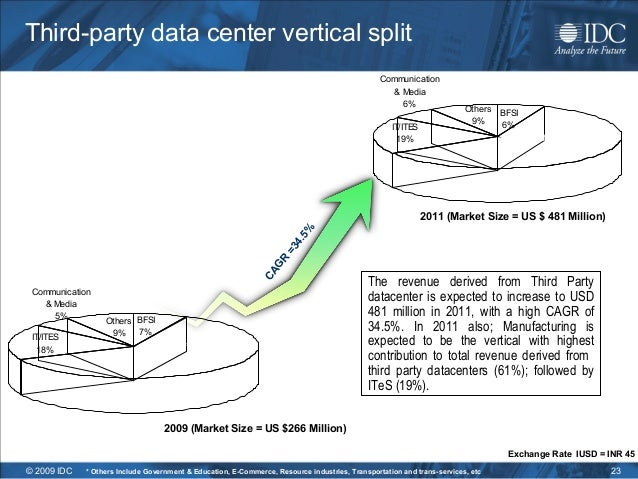 Data Vertical Data Center Vertical Split