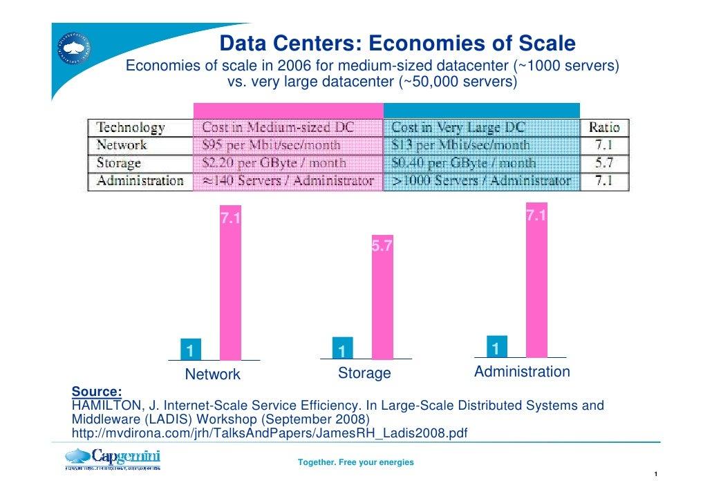 Data centers - Economies of scale