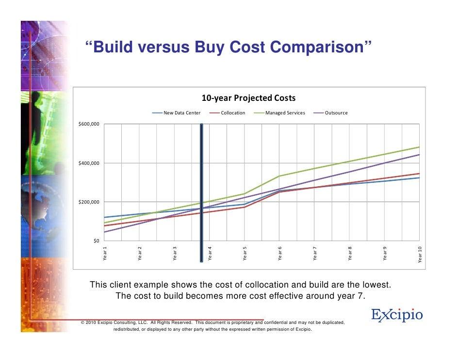 Data Center Decisions Build Versus Buy