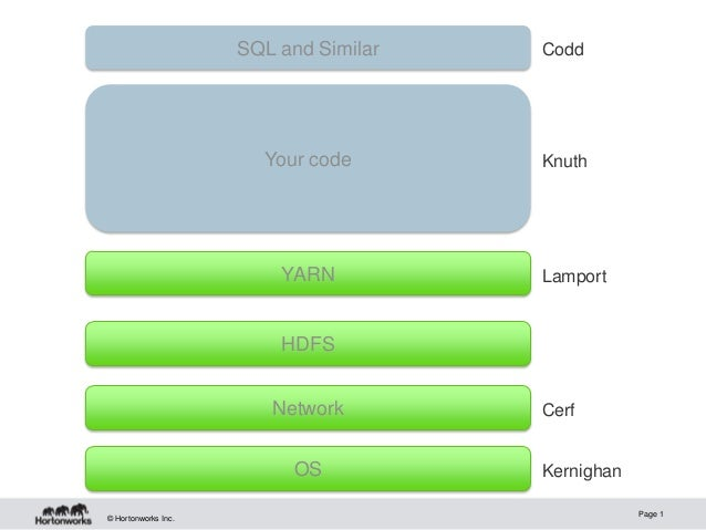 © Hortonworks Inc. Page 1 Network HDFS OS YARN Kernighan Cerf Lamport CoddSQL and Similar Your code Knuth